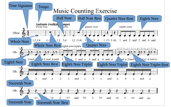 Counting-Out Rhythms In Sheet-Music